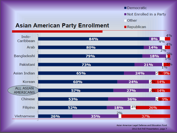 AALDEF 2012 AA party enrollment 600x453 AALDEF: Asian American Vote in 2012 Varied by Ethnic Group and Geographic Location