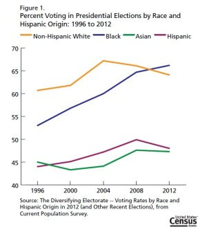 Election 2012: Asian Americans Voter Turnout Declined from 2008 and Lowest Amongst All Races